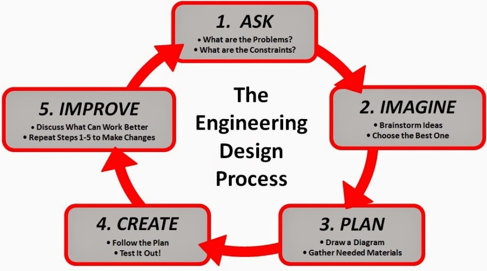 engineering-design-process-poster